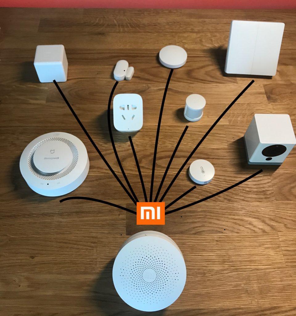 Xiaomi шлюз