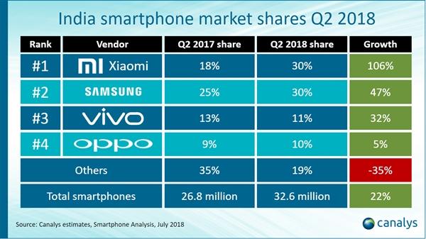 Xiaomi je stále na prvním místě na indickém trhu