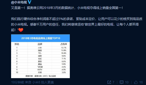 Xiaomi is the leader in the sale of TV sets in China, the goal gained. Maybe now other markets?