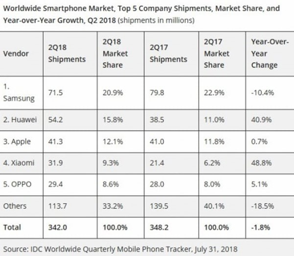 Xiaomi has an increase in smartphone sales by 48%, and Apple less than 1%.