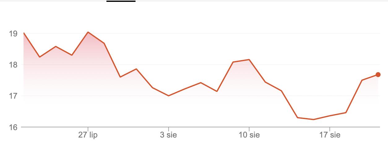 Las acciones de Xiaomi estaban cayendo