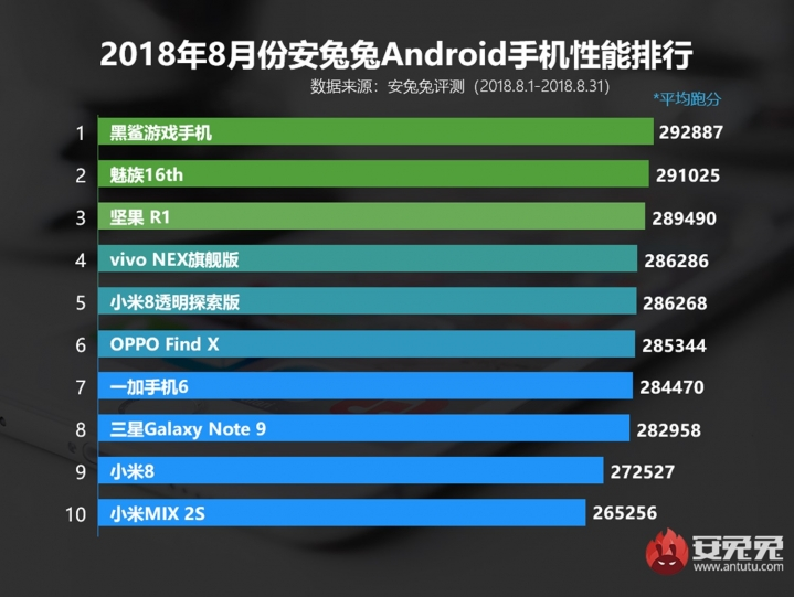 Ranking Antutu Sierpień 2018