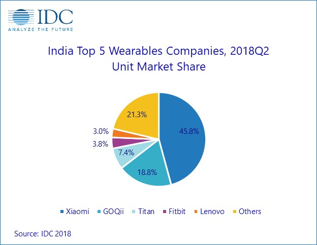 Xiaomi is a definite leader of wrist devices in India