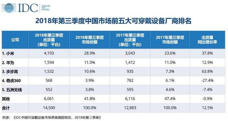 Xiaomi sprzedało ponad 4 miliony opasek Mi Band 3 na terenie Chin