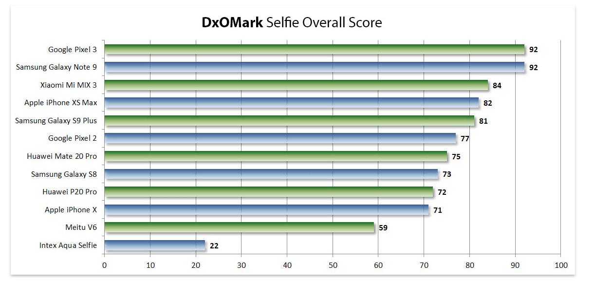 Xiaomi Mi Mix 3 выконвае лепш сэлф ад iPhone XS Max