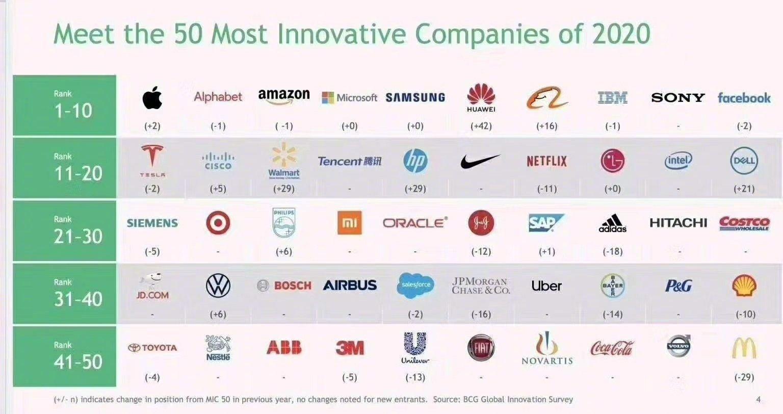 ranking 50 innowacyjnych firm
