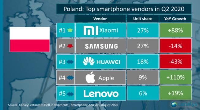 Wyniki sprzedaży smartfonów w Polsce w Q2 2020
