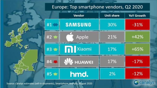 Wyniki sprzedaży smartfonów w Europie w Q2 2020