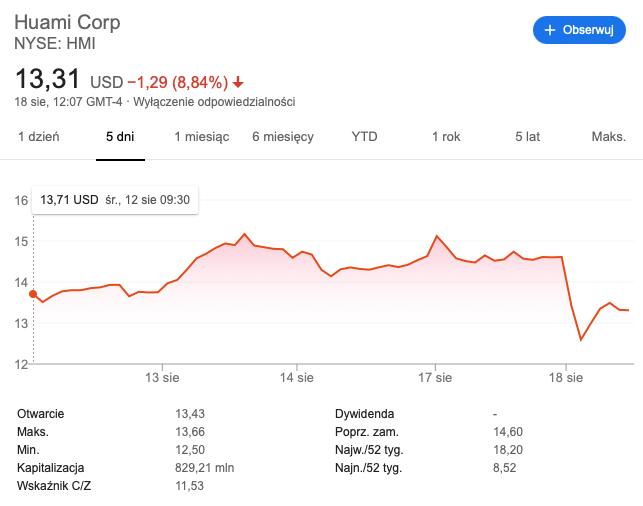 cena akcji huami