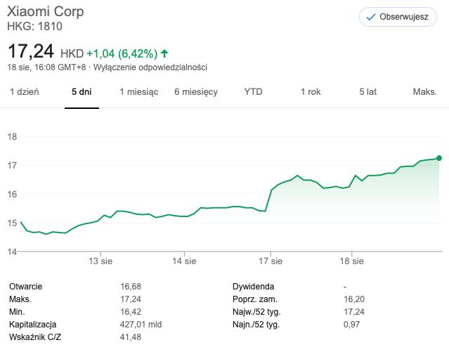 Wartość akcji Xiaomi