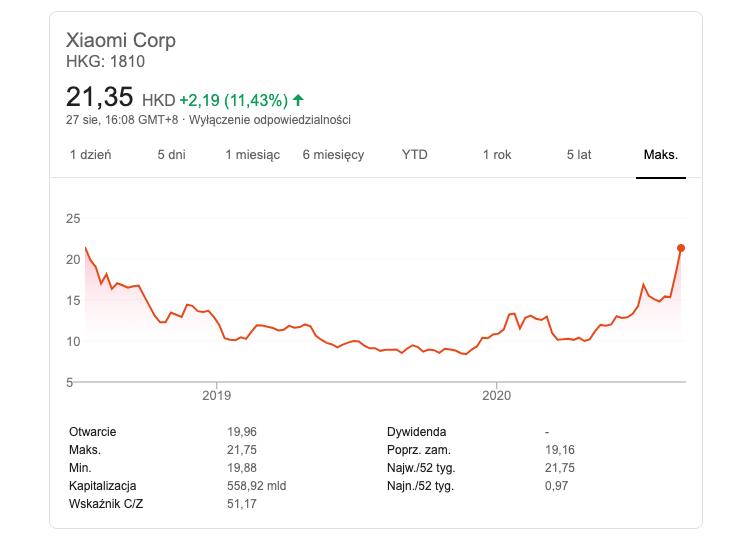 akcje Xiaomi