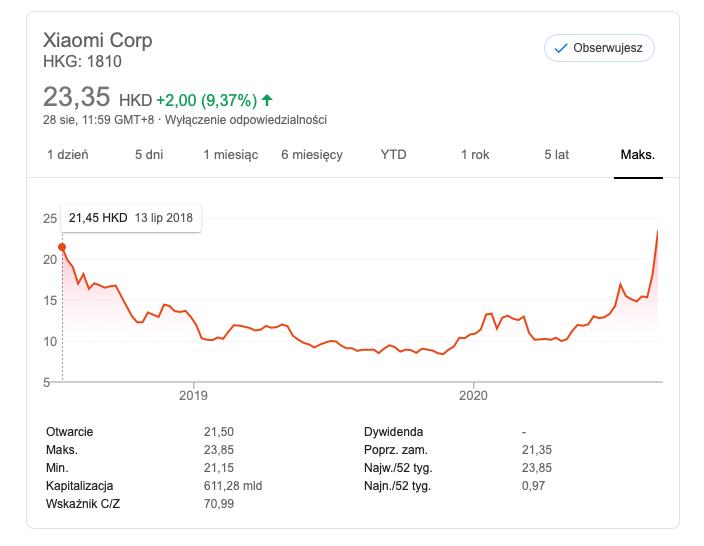 Xiaomi stock high